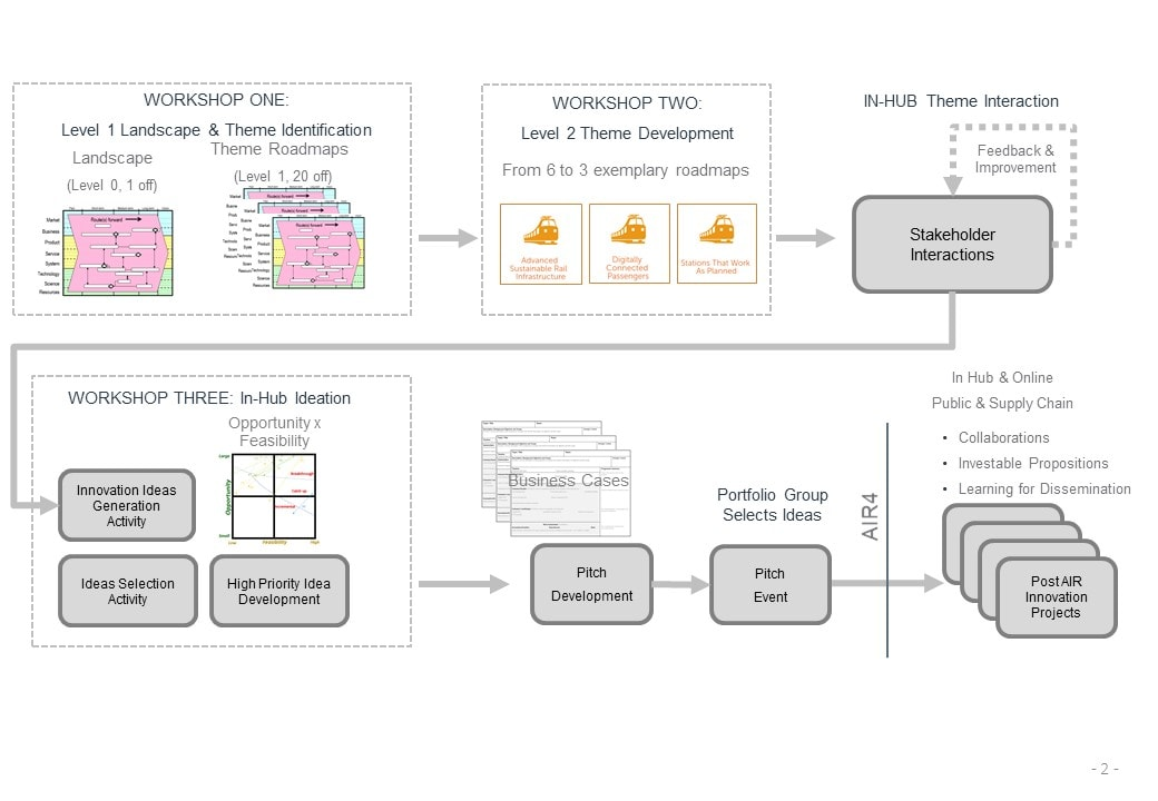 Innovation Process Design