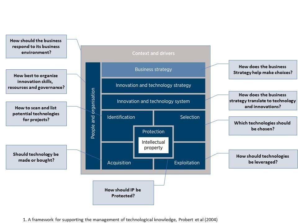 ISEAP Model