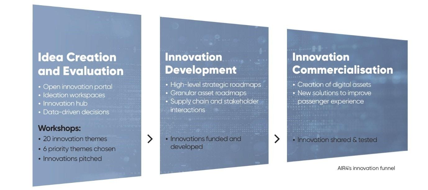 Innovation Funnel