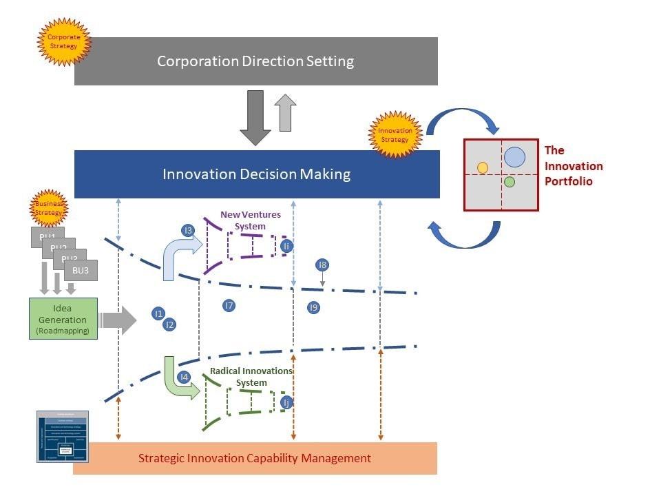 Innovation Portfolio Machine